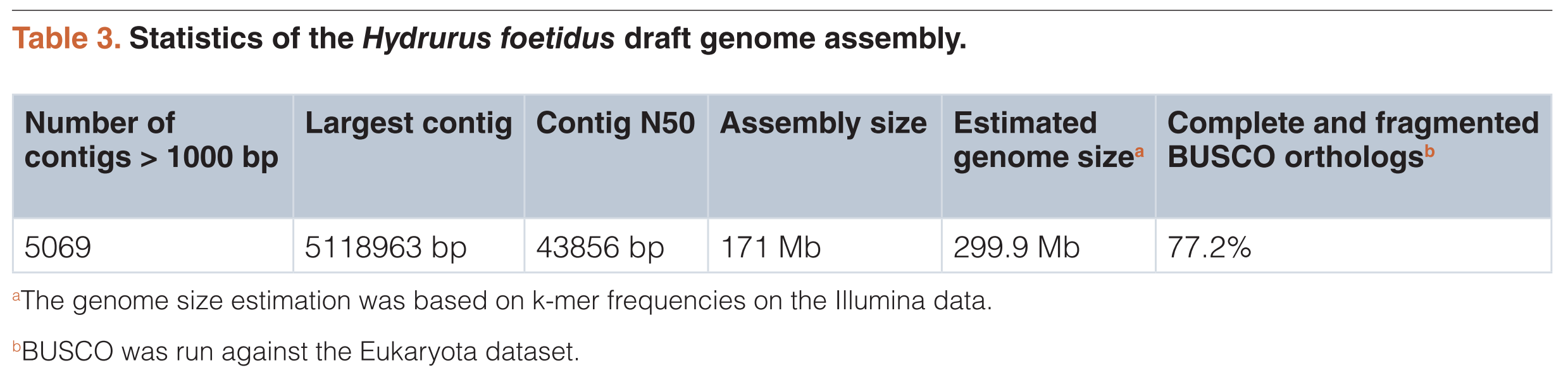 Table 3. Statistics of the Hydrurus foetidus draft genome assembly.